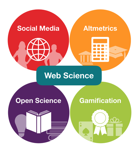 overview web science
